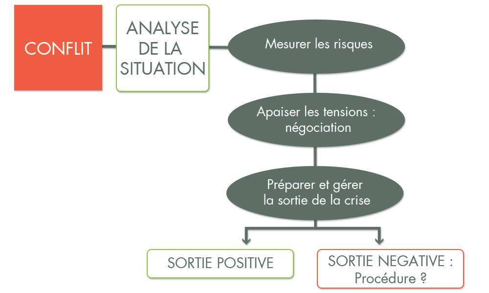 Schéma de médiation